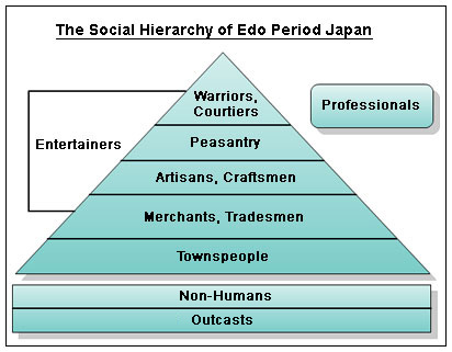 The Social Hierarchy of Edo Period Japan